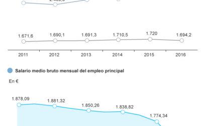 Mil euros más de salario medio mensual en el sector público que en el sector privado